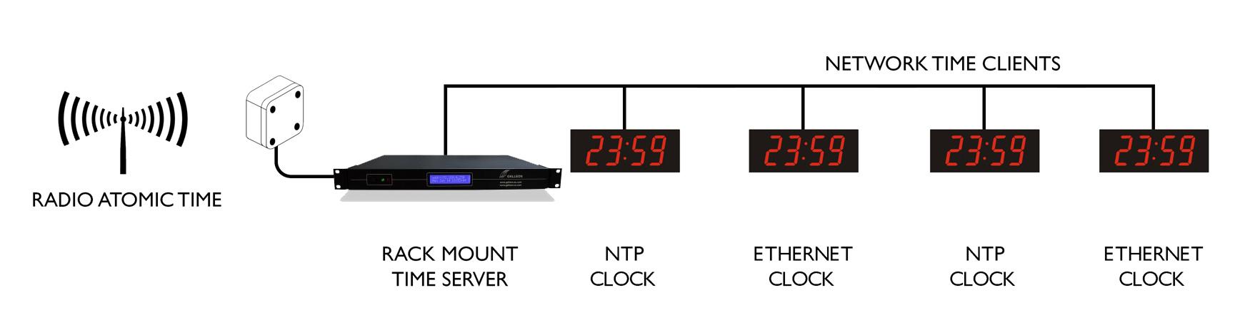 Ethernet Digi duvar saati senkronizasyon