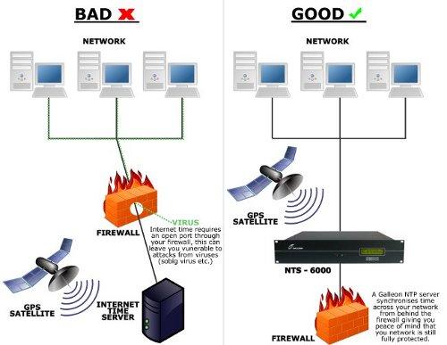internet güvenlik şeması
