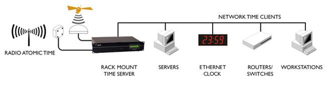 Time Senkronizasyon Donanım Ürünleri